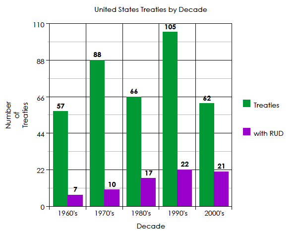 Bar graph of U.S. Treaties by Decade